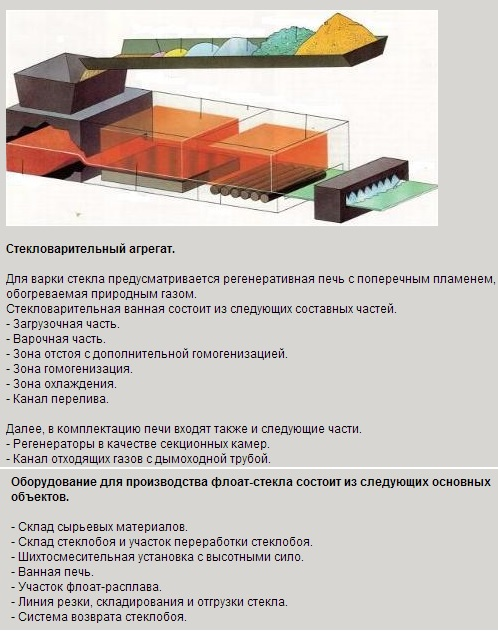 технология производство фруко и флоат стекла