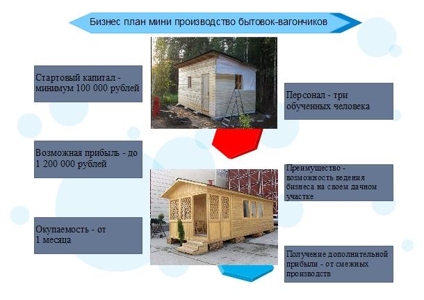 Бизнес план мини производство бытовок–вагончиков
