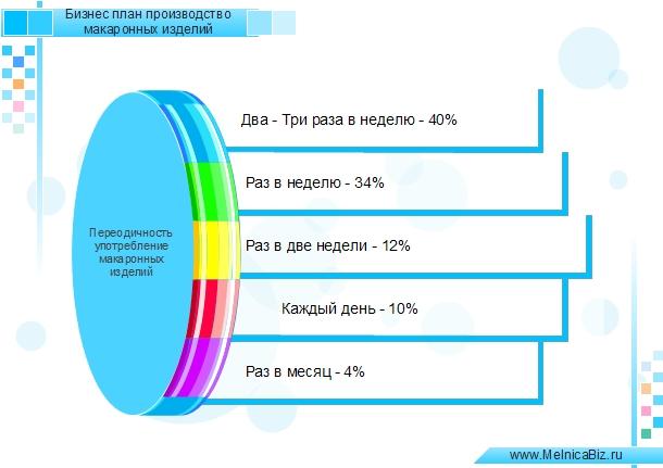 Бизнес-план мини производство макаронных изделий