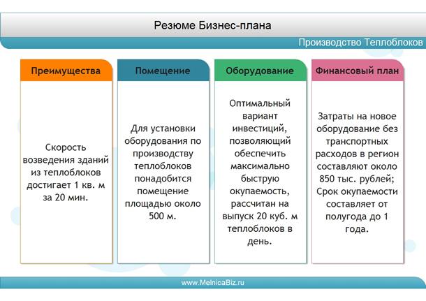 производство теплоблоков мини бизнес - резюме бизнес плана