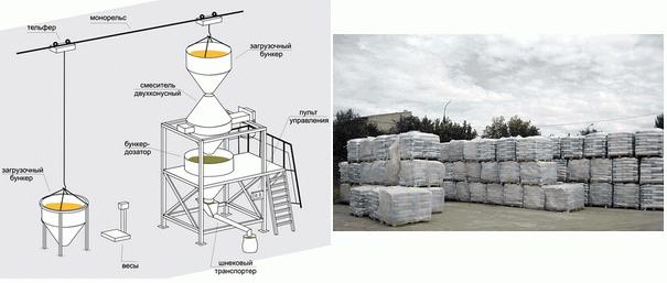 Технология производства строительных смесей.