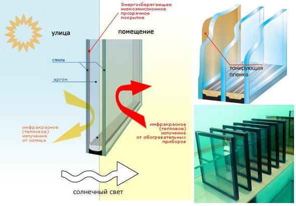 Изготовление энергосберегающего стекла.