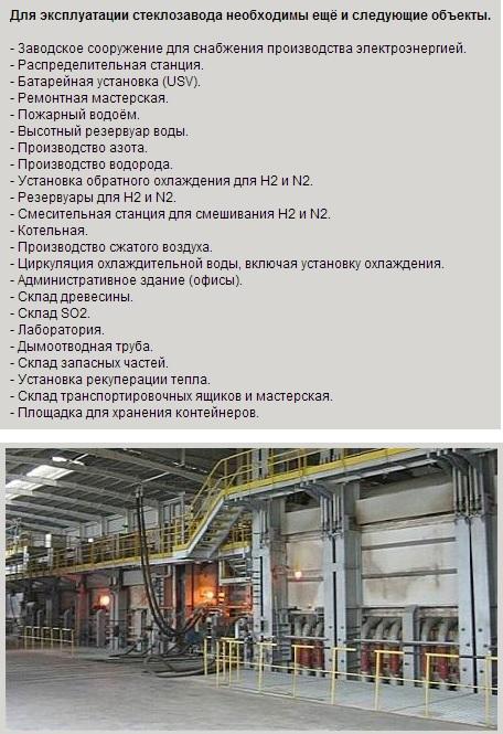 оборудование и линии необходимые для производства стекла оснащение завода