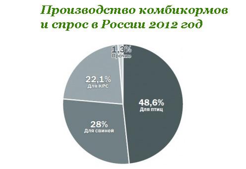 Производство комбикормов и спрос в России 2012 год.