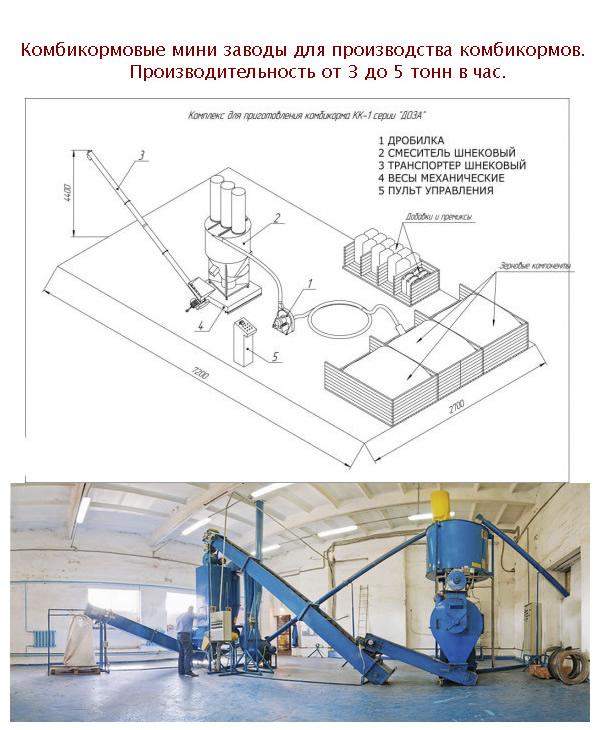 мини завод производство комбикормов