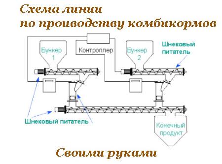 Схема линии по производству комбикормов - своими руками.
