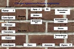 Поэтапная схема производства кирпича