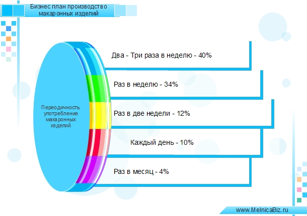 Бизнес-план мини производство