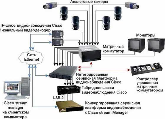 Монтаж видеокамер своими руками