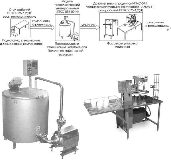 Оборудование для производства майонеза