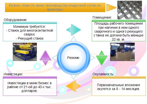 Виды Инвестиционного Проекта