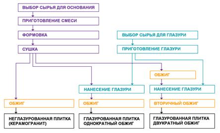 Образец бизнес-плана на развитие бизнеса продажа изоляторов продажа бизнеса в москве обменный пункт