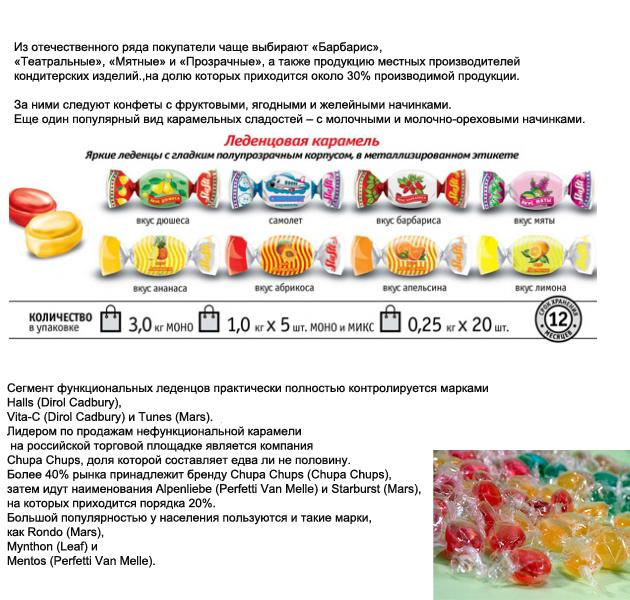 Бизнес: производство карамели
