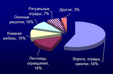 Спрос на кованые изделия:
