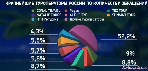 кто такой туроператор. самые крупные туроператоры в России