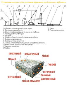 Технологическая схема для мини производства блоков из арболита.