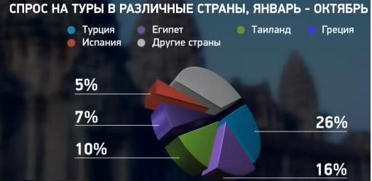 Какие направления для отдыха россиян являются востребованными? спрос на туры