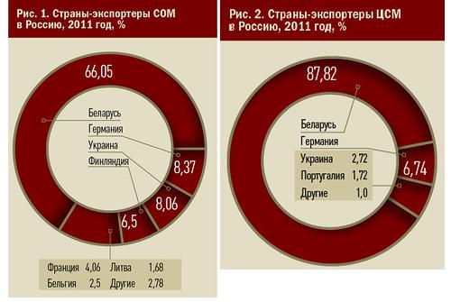 Экспорт сухого молока в Россию за 2011 год.